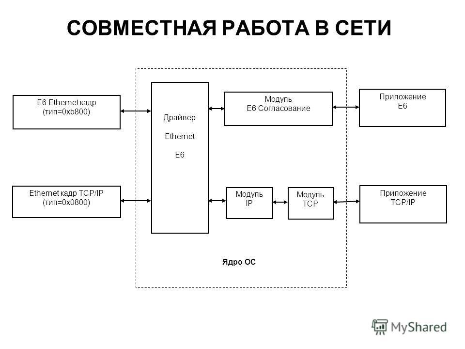 СОВМЕСТНАЯ РАБОТА В СЕТИ E6 Ethernet кадр (тип=0xb800) Ethernet кадр TCP/IP (тип=0x0800) Драйвер Ethernet E6 Модуль IP Модуль E6 Согласование Модуль TCP Приложение TCP/IP Приложение E6 Ядро ОС