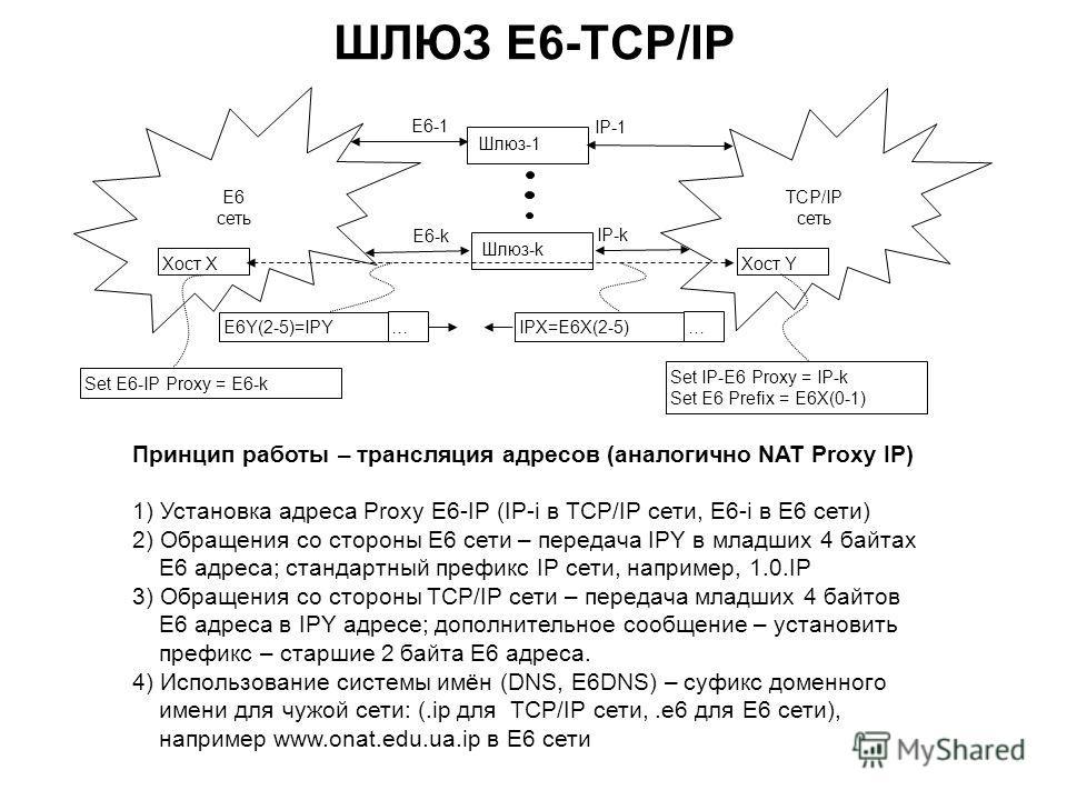 ШЛЮЗ E6-TCP/IP Принцип работы – трансляция адресов (аналогично NAT Proxy IP) 1) Установка адреса Proxy E6-IP (IP-i в TCP/IP сети, E6-i в Е6 сети) 2) Обращения со стороны Е6 сети – передача IPY в младших 4 байтах Е6 адреса; стандартный префикс IP сети