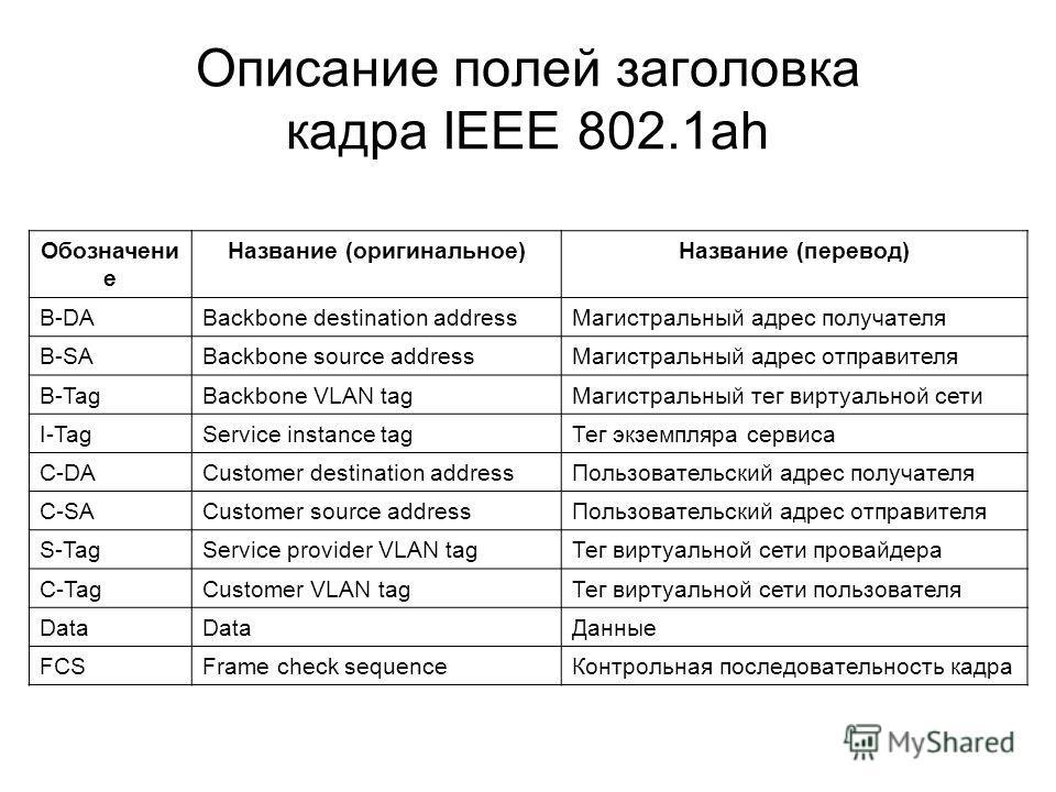 Описание полей заголовка кадра IEEE 802.1ah Обозначени е Название (оригинальное)Название (перевод) B-DABackbone destination addressМагистральный адрес получателя B-SABackbone source addressМагистральный адрес отправителя B-TagBackbone VLAN tagМагистр
