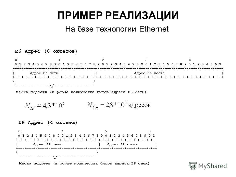 ПРИМЕР РЕАЛИЗАЦИИ E6 Адрес (6 октетов) 0 1 2 3 4 0 1 2 3 4 5 6 7 8 9 0 1 2 3 4 5 6 7 8 9 0 1 2 3 4 5 6 7 8 9 0 1 2 3 4 5 6 7 8 9 0 1 2 3 4 5 6 7 +-+-+-+-+-+-+-+-+-+-+-+-+-+-+-+-+-+-+-+-+-+-+-+-+-+-+-+-+-+-+-+-+-+-+-+-+-+-+-+-+-+-+-+-+-+-+-+-+ | Адрес