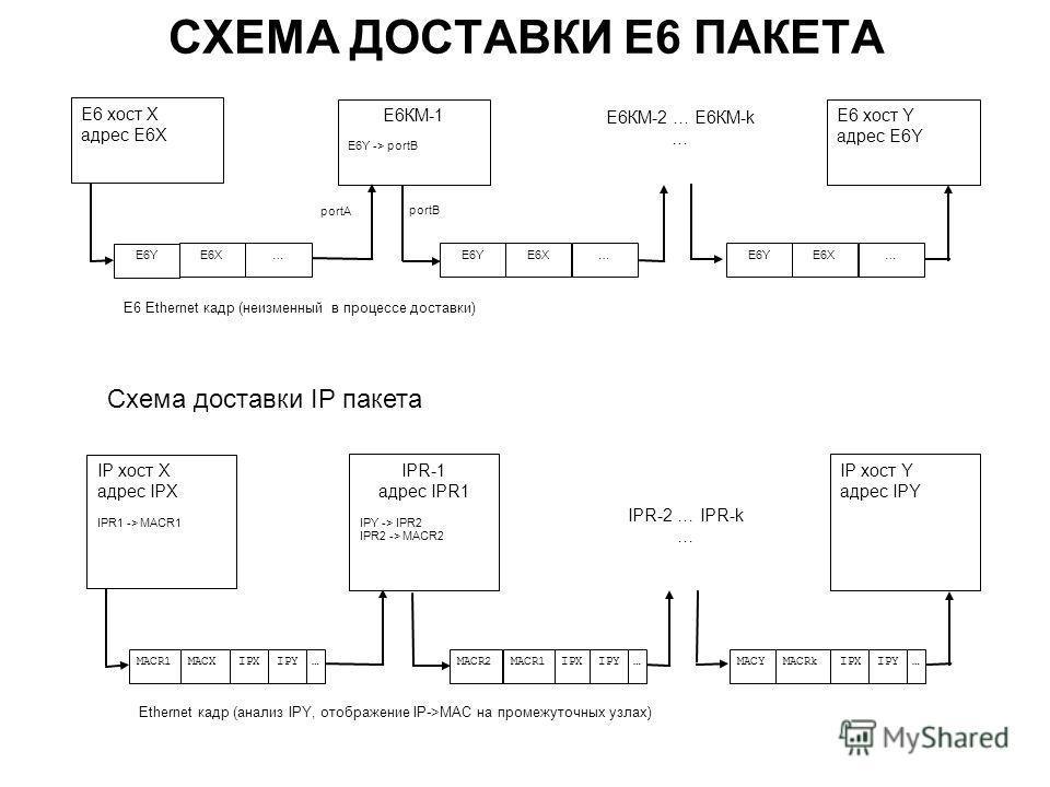 СХЕМА ДОСТАВКИ E6 ПАКЕТА IPR-2 … IPR-k … IP хост X адрес IPX IPR1 -> MACR1 IPR-1 адрес IPR1 IPY -> IPR2 IPR2 -> MACR2 IP хост Y адрес IPY Ethernet кадр (анализ IPY, отображение IP->MAC на промежуточных узлах) MACR1 MACXIPXIPY… MACR2 MACR1IPXIPY… MACY