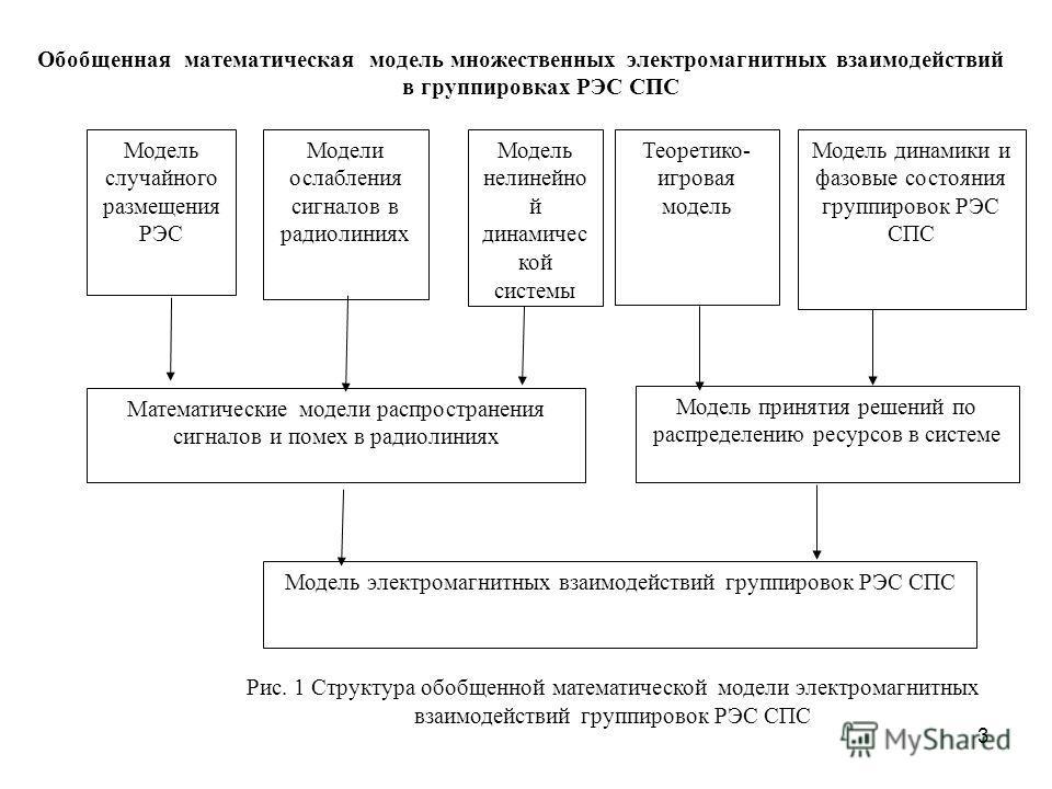 3 Обобщенная математическая модель множественных электромагнитных взаимодействий в группировках РЭС СПС Модель электромагнитных взаимодействий группировок РЭС СПС Модель принятия решений по распределению ресурсов в системе Теоретико- игровая модель М