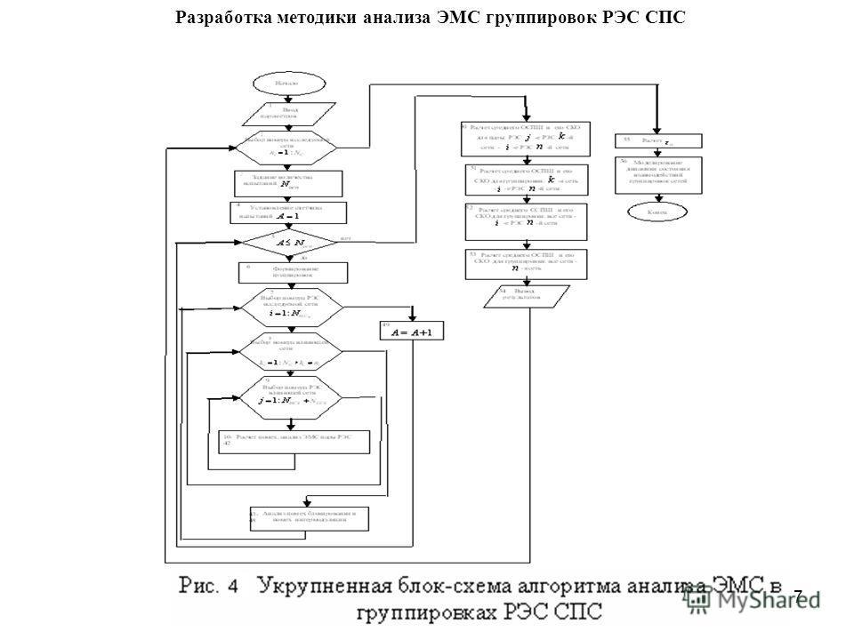 7 Разработка методики анализа ЭМС группировок РЭС СПС