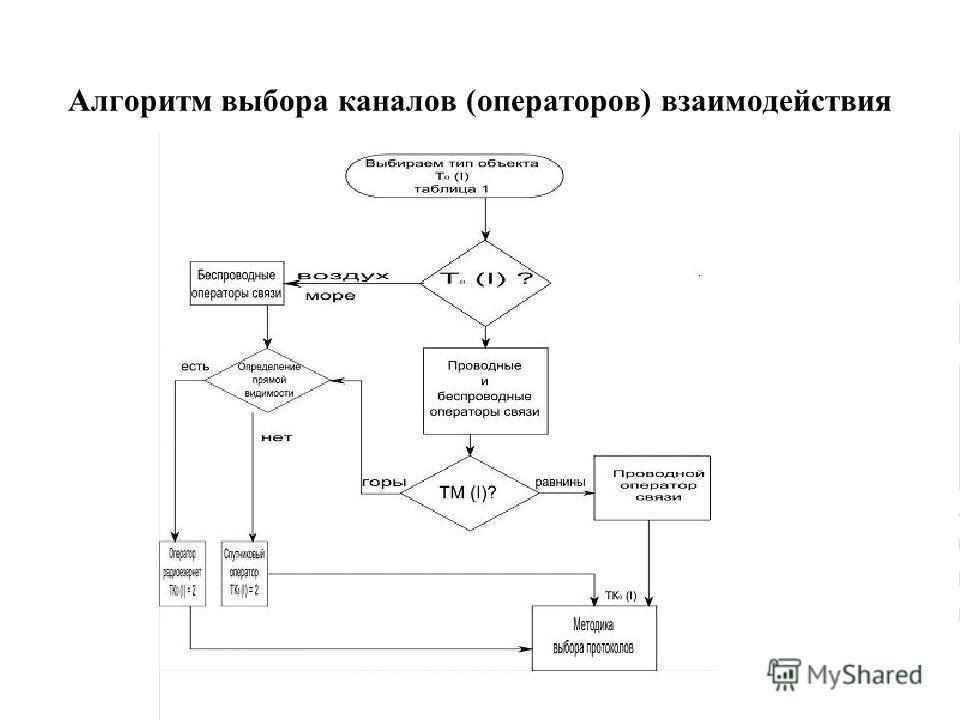 Алгоритм выбора каналов (операторов) взаимодействия