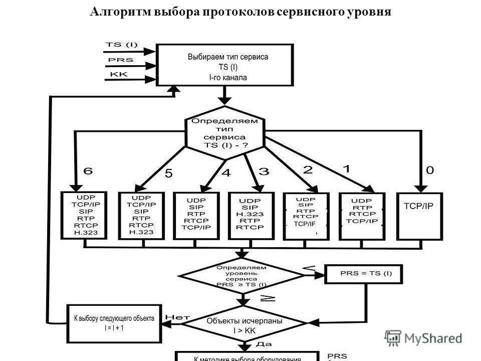 Алгоритм выбора протоколов сервисного уровня