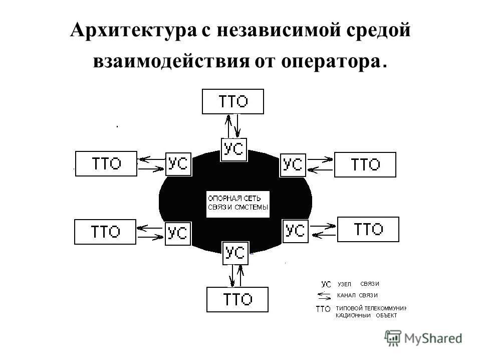 Архитектура с независимой средой взаимодействия от оператора.