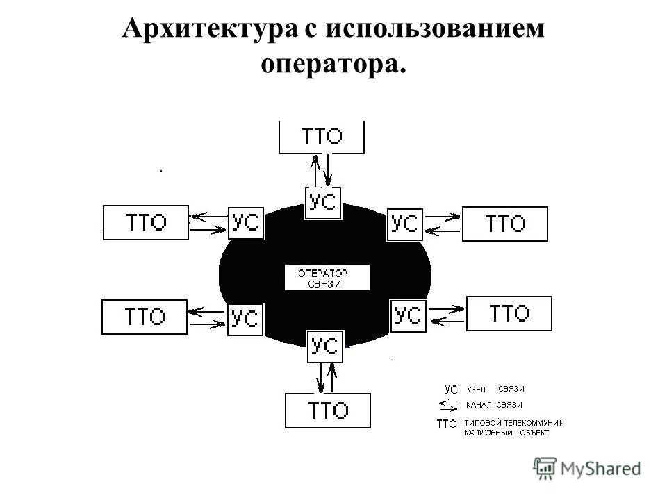 Архитектура с использованием оператора.