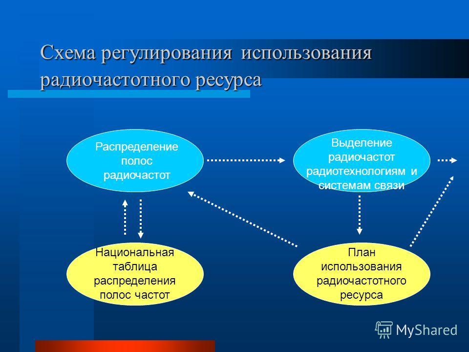 Схема регулирования использования радиочастотного ресурса Распределение полос радиочастот Выделение радиочастот радиотехнологиям и системам связи Национальная таблица распределения полос частот План использования радиочастотного ресурса