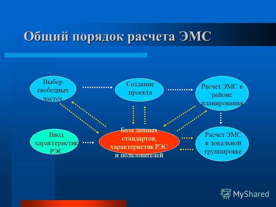 Общий порядок расчета ЭМС База данных стандартов, характеристик РЭС и пользователей Ввод характеристик РЭС Выбор свободных частот Создание проекта Расчет ЭМС в районе планирования Расчет ЭМС в локальной группировке