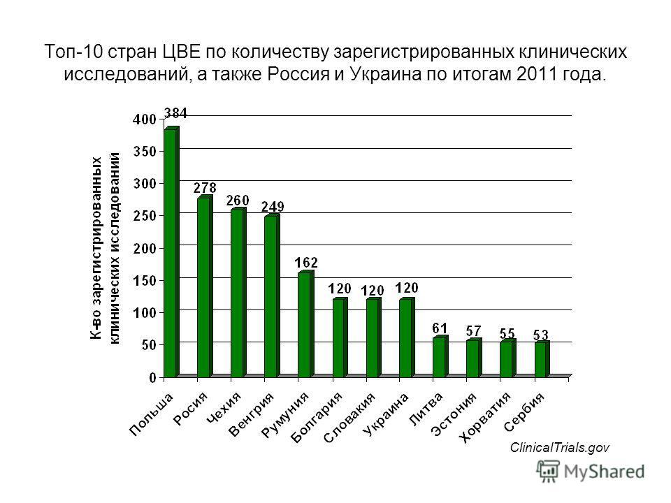 Топ-10 стран ЦВЕ по количеству зарегистрированных клинических исследований, а также Россия и Украина по итогам 2011 года. ClinicalTrials.gov