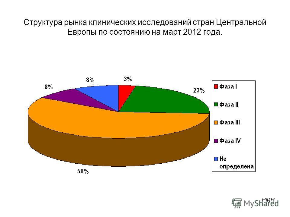 Структура рынка клинических исследований стран Центральной Европы по состоянию на март 2012 года. PMR