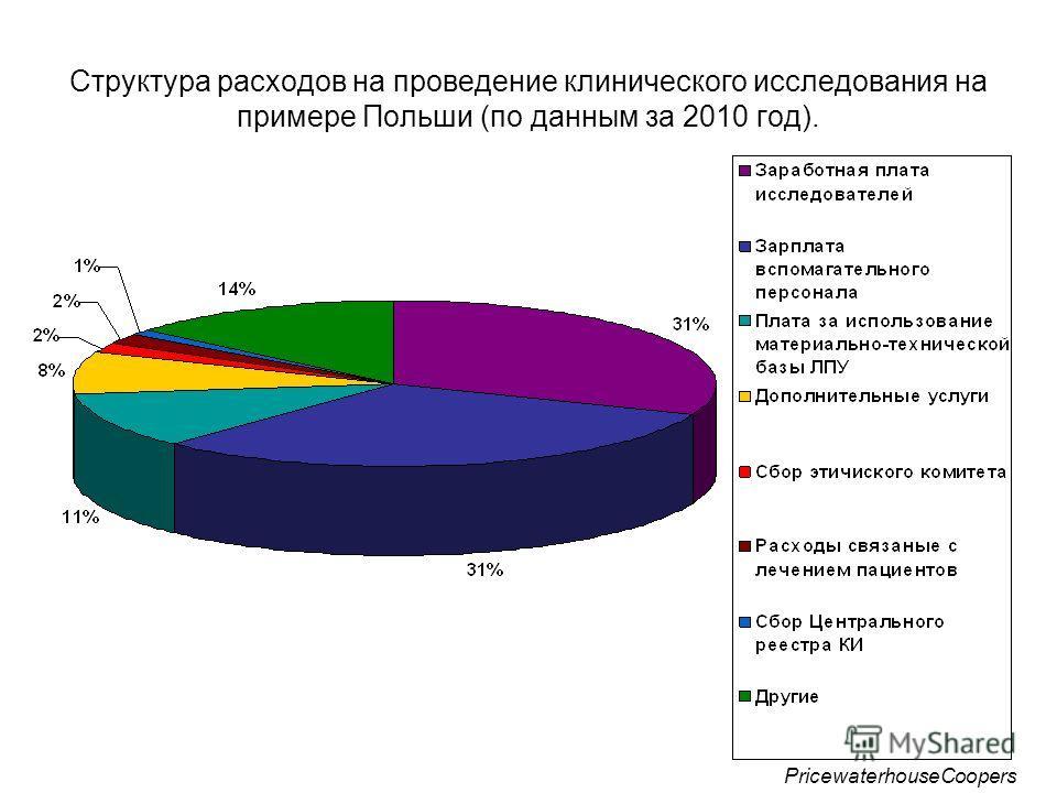 Структура расходов на проведение клинического исследования на примере Польши (по данным за 2010 год). PricewaterhouseCoopers