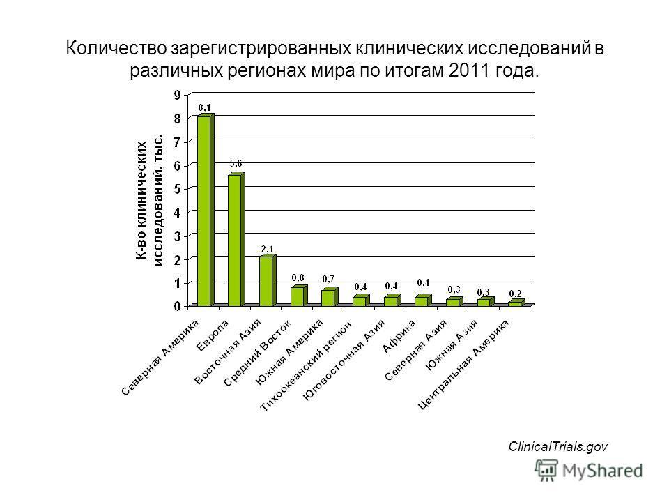 Количество зарегистрированных клинических исследований в различных регионах мира по итогам 2011 года. ClinicalTrials.gov