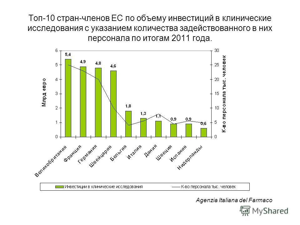 Топ-10 стран-членов ЕС по объему инвестиций в клинические исследования с указанием количества задействованного в них персонала по итогам 2011 года. Agenzia Italiana del Farmaco