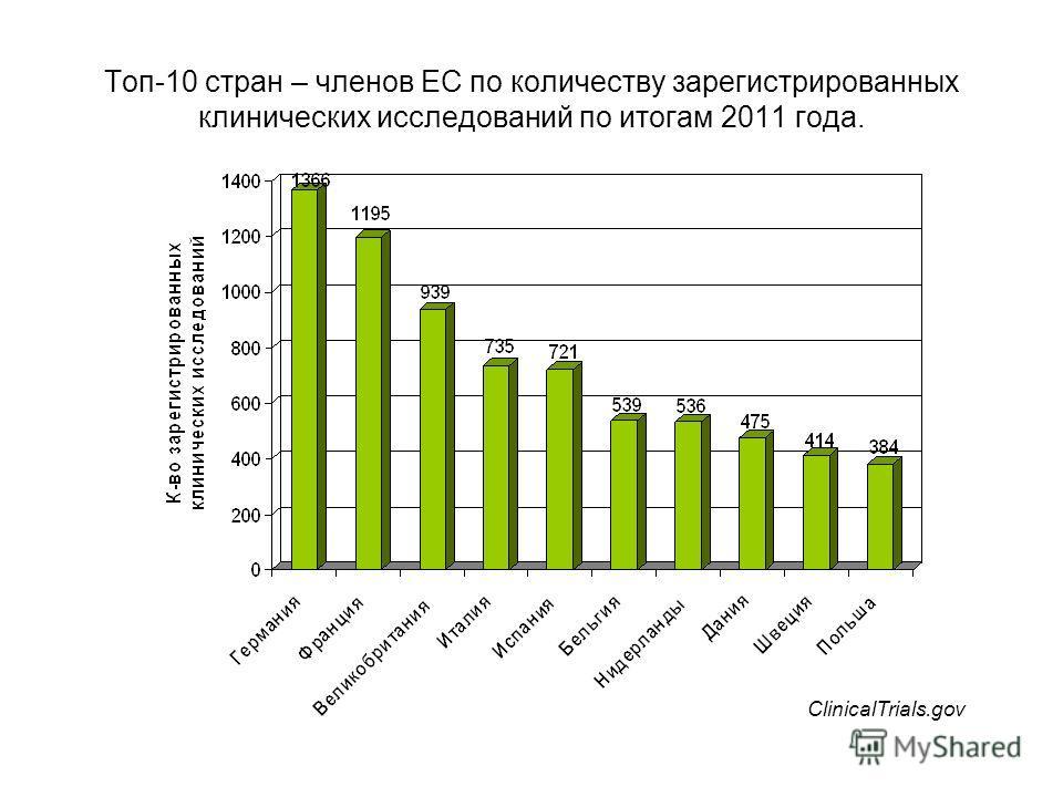 Топ-10 стран – членов ЕС по количеству зарегистрированных клинических исследований по итогам 2011 года. ClinicalTrials.gov