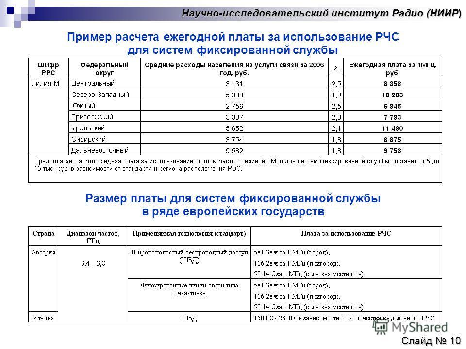 Научно-исследовательский институт Радио (НИИР) Слайд 10 Пример расчета ежегодной платы за использование РЧС для систем фиксированной службы Размер платы для систем фиксированной службы в ряде европейских государств
