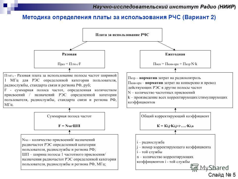 Научно-исследовательский институт Радио (НИИР) Методика определения платы за использования РЧС (Вариант 2) Слайд 5
