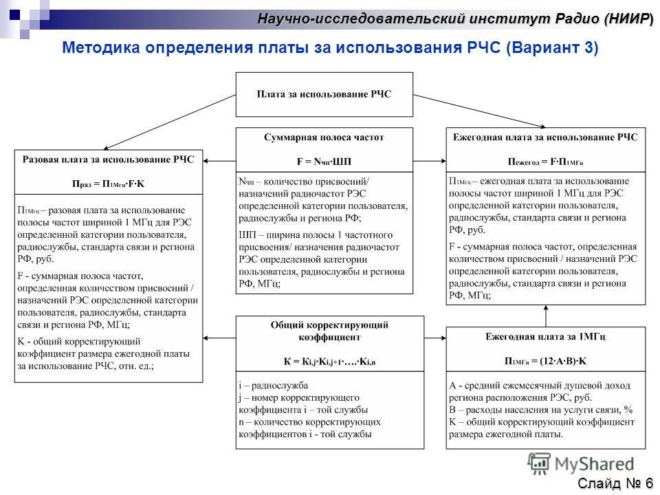 Научно-исследовательский институт Радио (НИИР) Слайд 6 Методика определения платы за использования РЧС (Вариант 3)