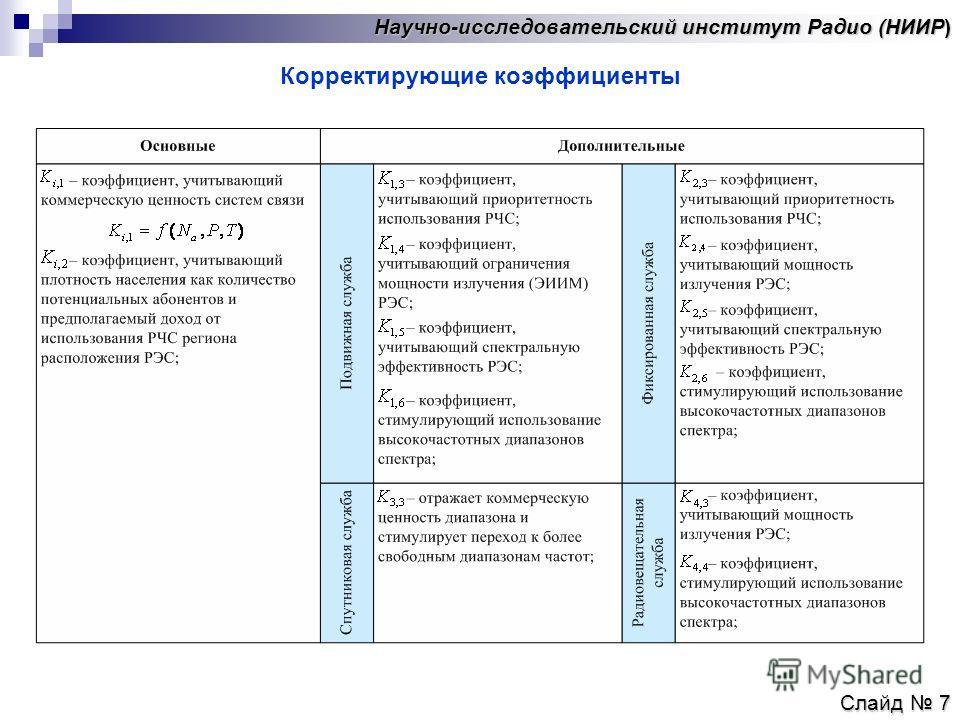 Научно-исследовательский институт Радио (НИИР) Слайд 7 Корректирующие коэффициенты