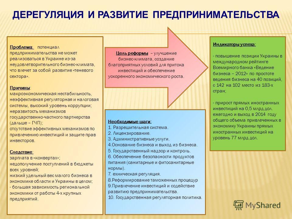 Проблема: потенциал предпринимательства не может реализоваться в Украине из-за неудовлетворительного бизнес-климата, что влечет за собой развитие «теневого сектора». Причины: макроэкономическая нестабильность, неэффективная регуляторная и налоговая с