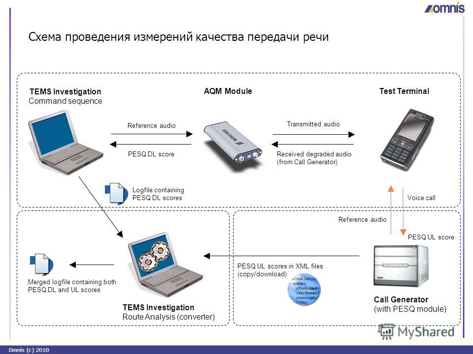 Схема проведения измерений качества передачи речи TEMS Investigation Test TerminalAQM Module TEMS Investigation Route Analysis (converter) Call Generator (with PESQ module) Merged logfile containing both PESQ DL and UL scores Logfile containing PESQ