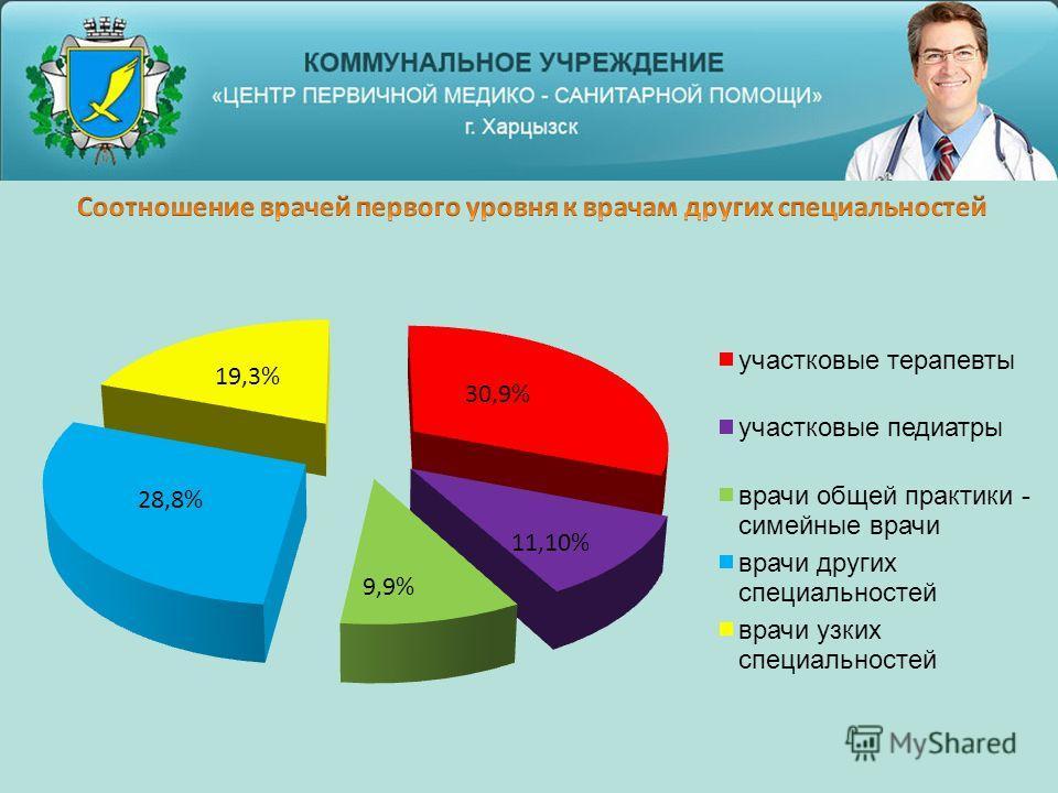 19,3% 30,9% 9,9% 28,8% 11,10%