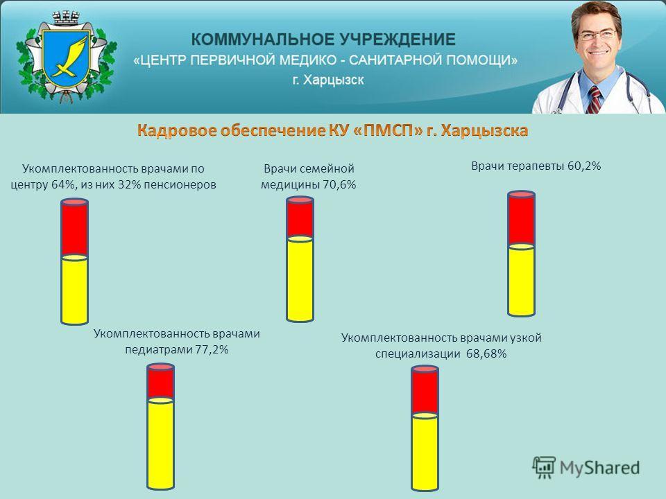 Укомплектованность врачами по центру 64%, из них 32% пенсионеров Врачи семейной медицины 70,6% Врачи терапевты 60,2% Укомплектованность врачами педиатрами 77,2% Укомплектованность врачами узкой специализации 68,68%