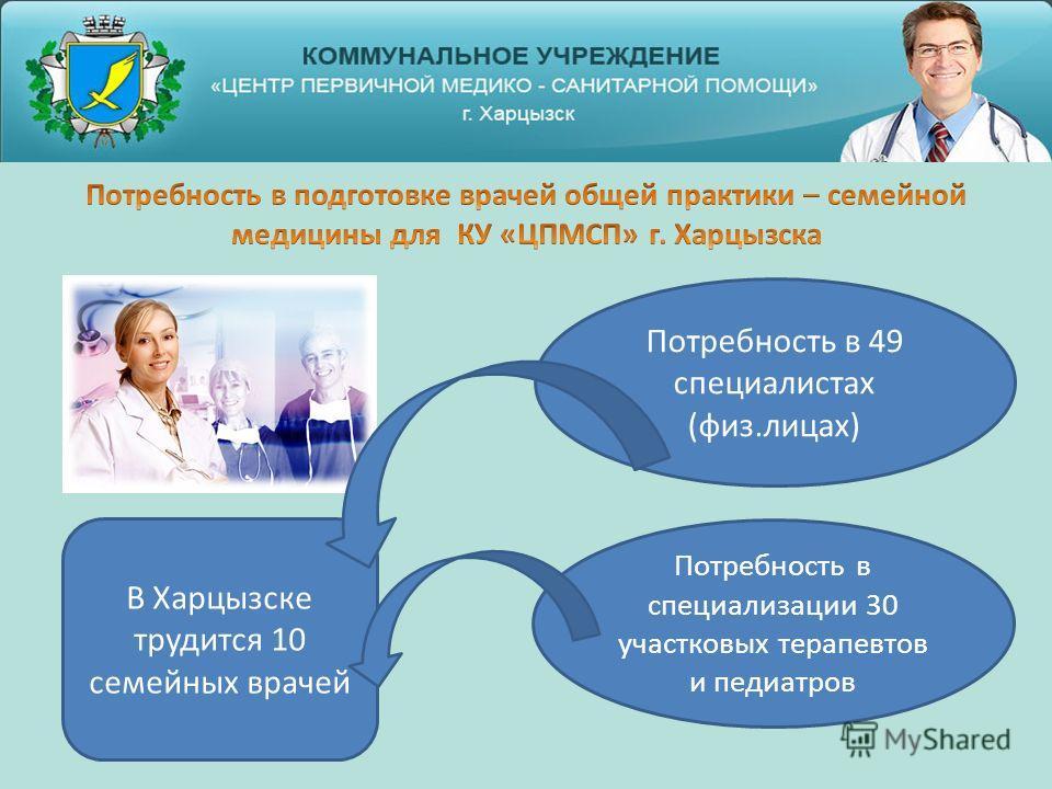 В Харцызске трудится 10 семейных врачей Потребность в 49 специалистах (физ.лицах) Потребность в специализации 30 участковых терапевтов и педиатров