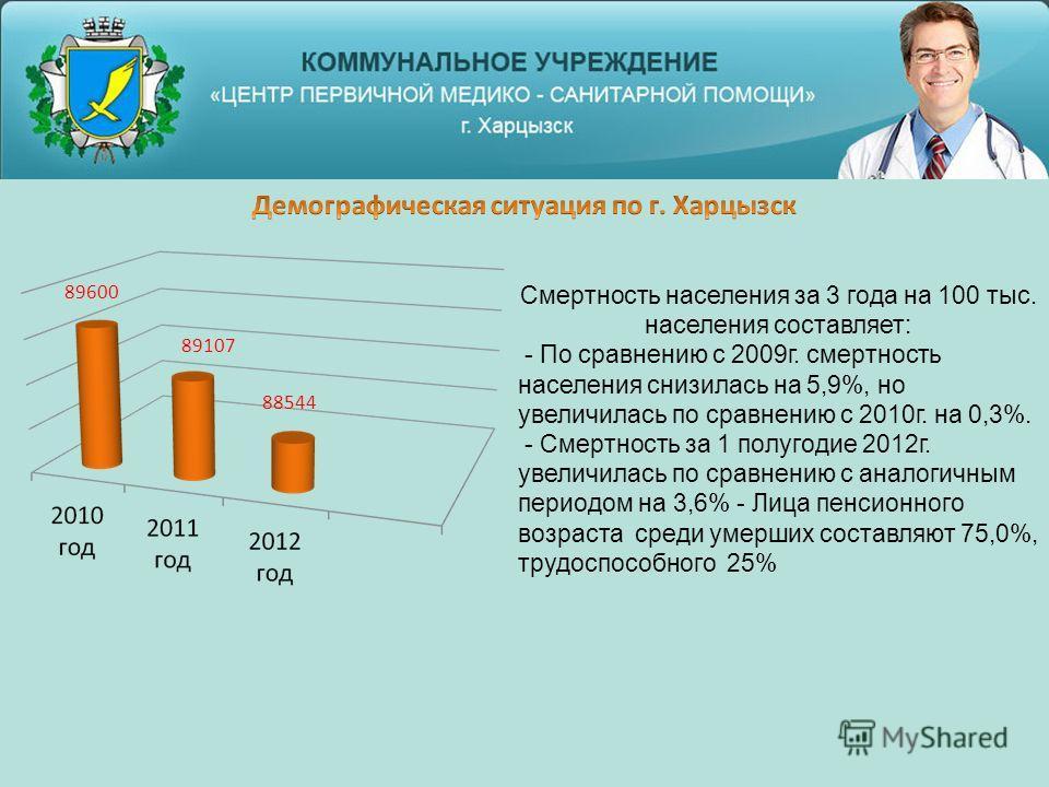 89600 89107 88544 Смертность населения за 3 года на 100 тыс. населения составляет: - По сравнению с 2009г. смертность населения снизилась на 5,9%, но увеличилась по сравнению с 2010г. на 0,3%. - Смертность за 1 полугодие 2012г. увеличилась по сравнен