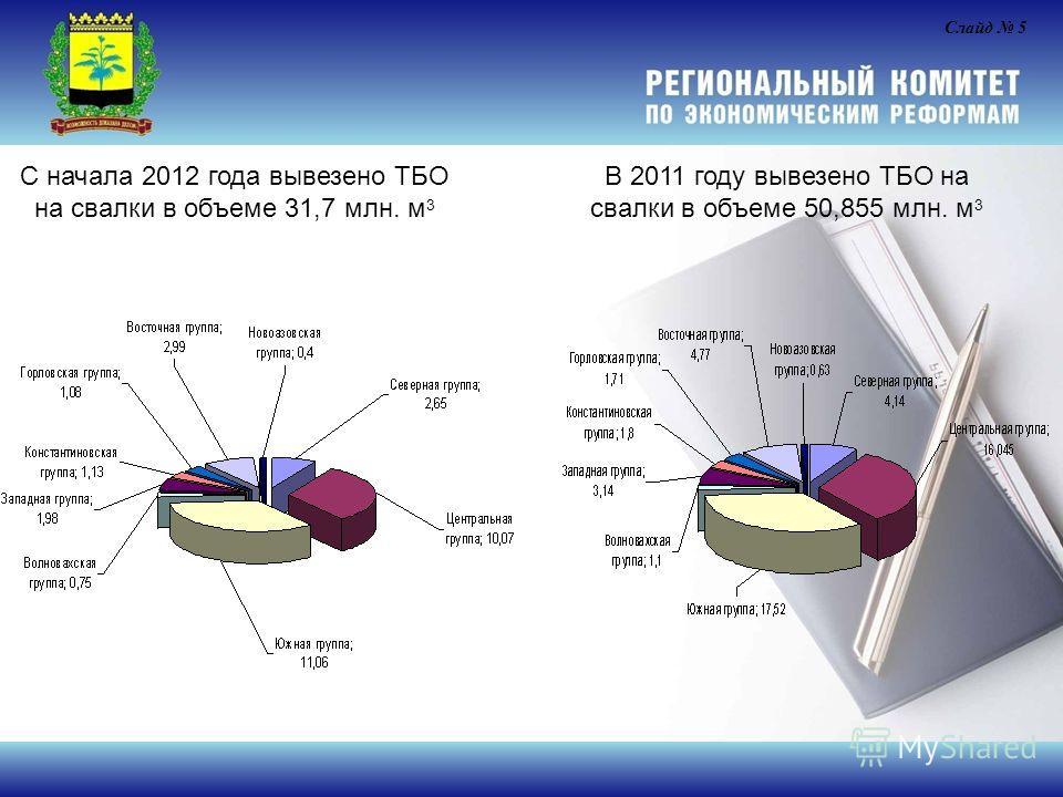 С начала 2012 года вывезено ТБО на свалки в объеме 31,7 млн. м 3 Слайд 5 В 2011 году вывезено ТБО на свалки в объеме 50,855 млн. м 3