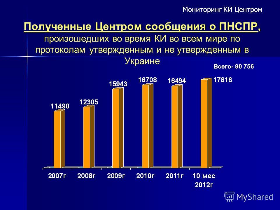 , Полученные Центром сообщения о ПНСПР, произошедших во время КИ во всем мире по протоколам утвержденным и не утвержденным в Украине Всего- 90 756 Мониторинг КИ Центром