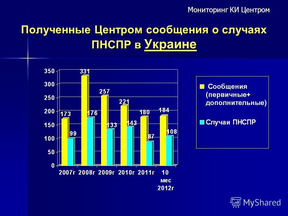 Полученные Центром сообщения о случаях ПНСПР в Украине Мониторинг КИ Центром