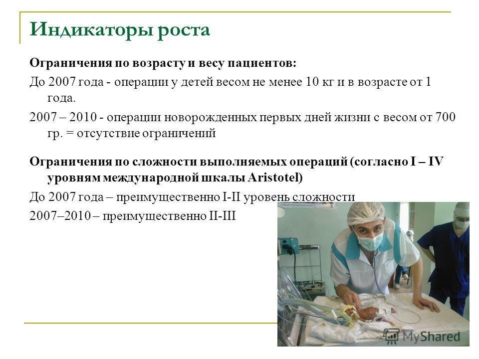 Индикаторы роста Ограничения по возрасту и весу пациентов: До 2007 года - операции у детей весом не менее 10 кг и в возрасте от 1 года. 2007 – 2010 - операции новорожденных первых дней жизни с весом от 700 гр. = отсутствие ограничений Ограничения по