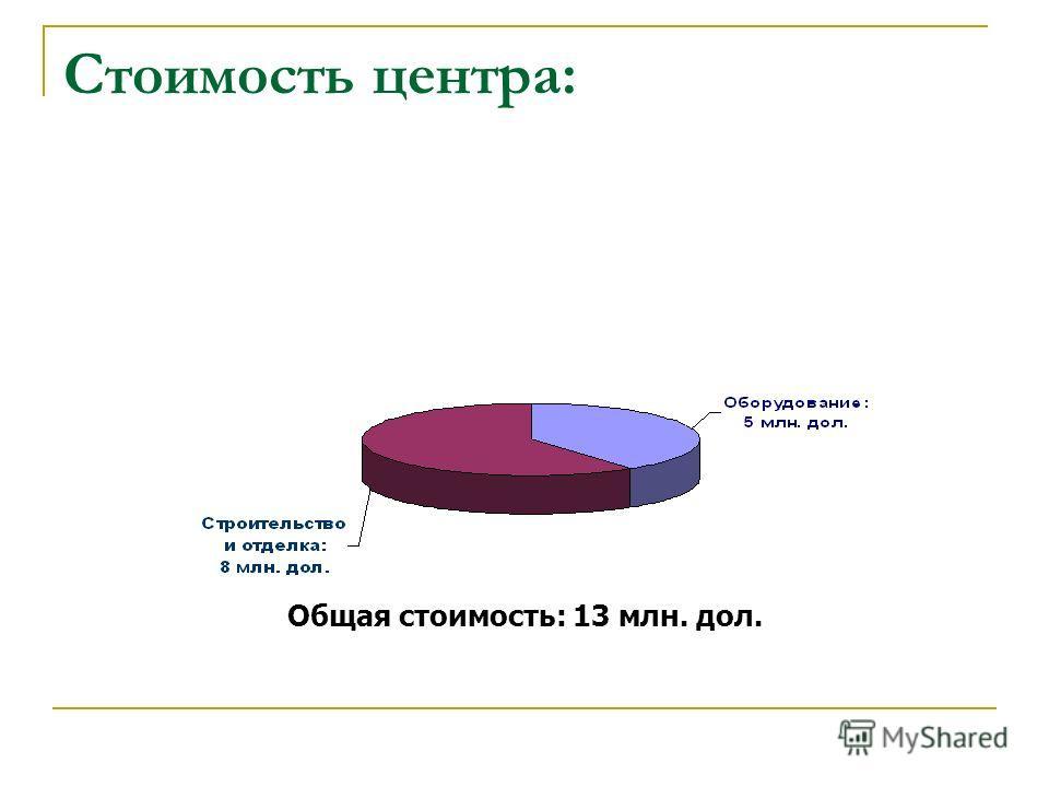 Стоимость центра: Общая стоимость: 13 млн. дол.