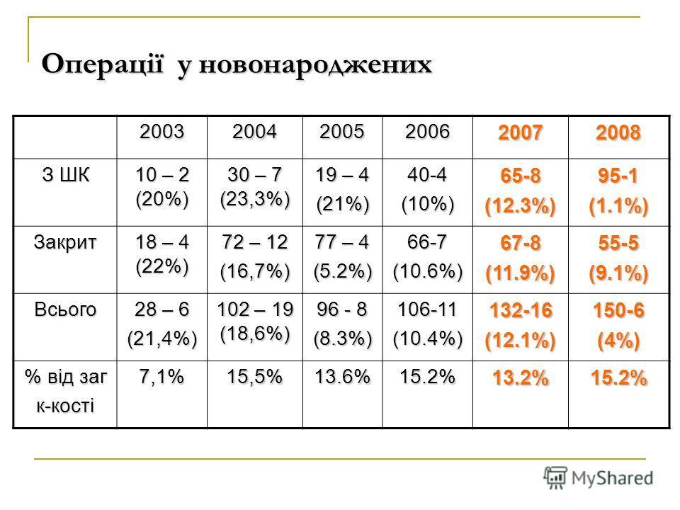 Операції у новонароджених 200320042005200620072008 З ШК 10 – 2 (20%) 30 – 7 (23,3%) 19 – 4 (21%) 40-4 (10%) 65-8 (12.3%) 95-1(1.1%) Закрит 18 – 4 (22%) 72 – 12 (16,7%) 77 – 4 (5.2%) 66-7 (10.6%) 67-8 (11.9%) 55-5(9.1%) Всього 28 – 6 (21,4%) 102 – 19