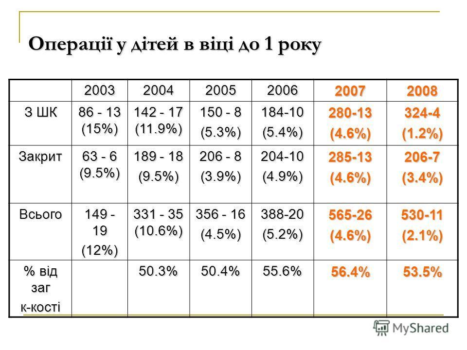 Операції у дітей в віці до 1 року 200320042005200620072008 З ШК 86 - 13 (15%) 142 - 17 (11.9%) 150 - 8 (5.3%) 184-10 (5.4%) 280-13 (4.6%) 324-4(1.2%) Закрит 63 - 6 (9.5%) 189 - 18 (9.5%) 206 - 8 (3.9%) 204-10 (4.9%) 285-13 (4.6%) 206-7(3.4%) Всього 1