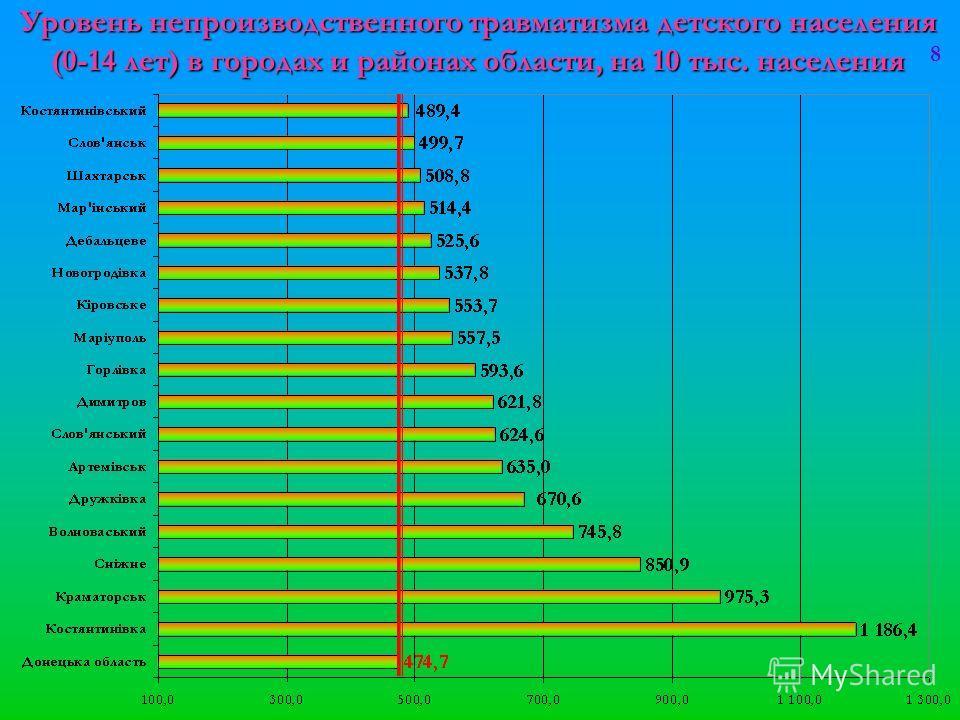 Уровень непроизводственного травматизма детского населения (0-14 лет) в городах и районах области, на 10 тыс. населения 8