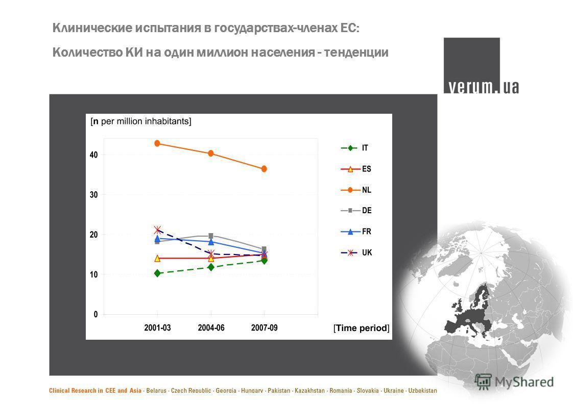 Клинические испытания в государствах-членах ЕС: Количество КИ на один миллион населения - тенденции