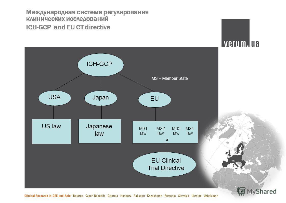 Международная система регулирования клинических исследований ICH-GCP and EU CT directive ICH-GCP JapanUSAEU US law Japanese law MS1 law MS2 law MS3 law MS4 law EU Clinical Trial Directive MS – Member State