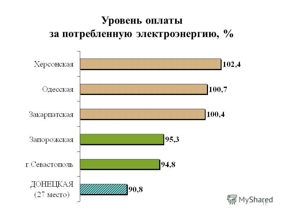 Уровень оплаты за потребленную электроэнергию, % 11