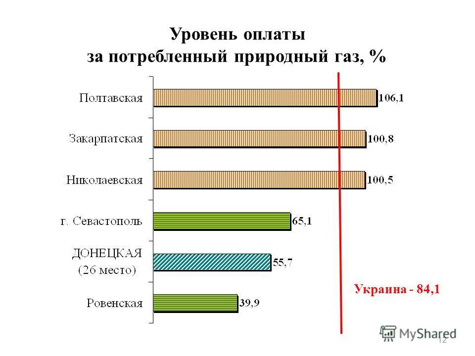 Уровень оплаты за потребленный природный газ, % 12 Украина - 84,1