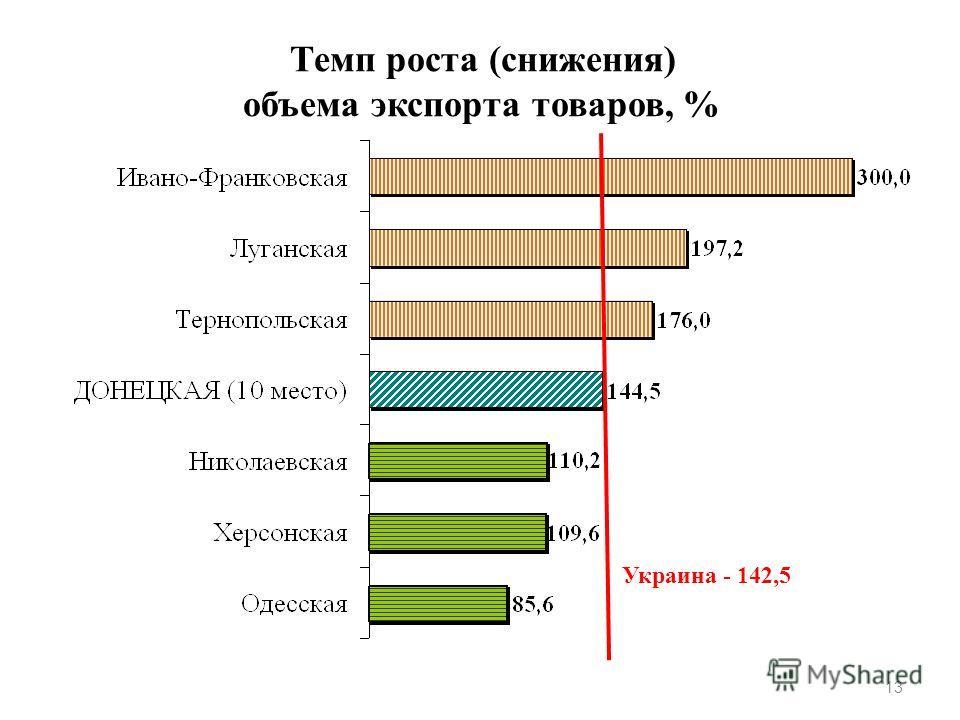 Темп роста (снижения) объема экспорта товаров, % 13 Украина - 142,5