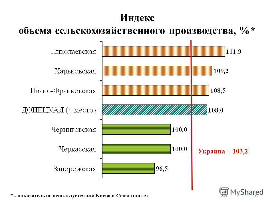 Индекс объема сельскохозяйственного производства, %* 15 Украина - 103,2 * - показатель не используется для Киева и Севастополя