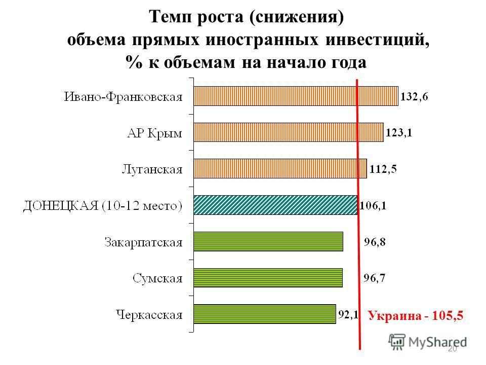 Темп роста (снижения) объема прямых иностранных инвестиций, % к объемам на начало года 20 Украина - 105,5