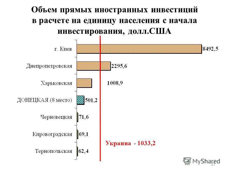 Объем прямых иностранных инвестиций в расчете на единицу населения с начала инвестирования, долл.США 21 Украина - 1033,2