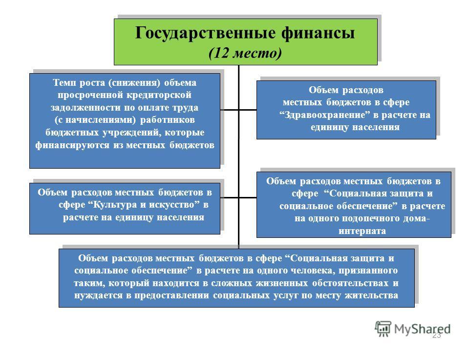 Государственные финансы (12 место) Государственные финансы (12 место) Темп роста (снижения) объема просроченной кредиторской задолженности по оплате труда (с начислениями) работников бюджетных учреждений, которые финансируются из местных бюджетов Объ