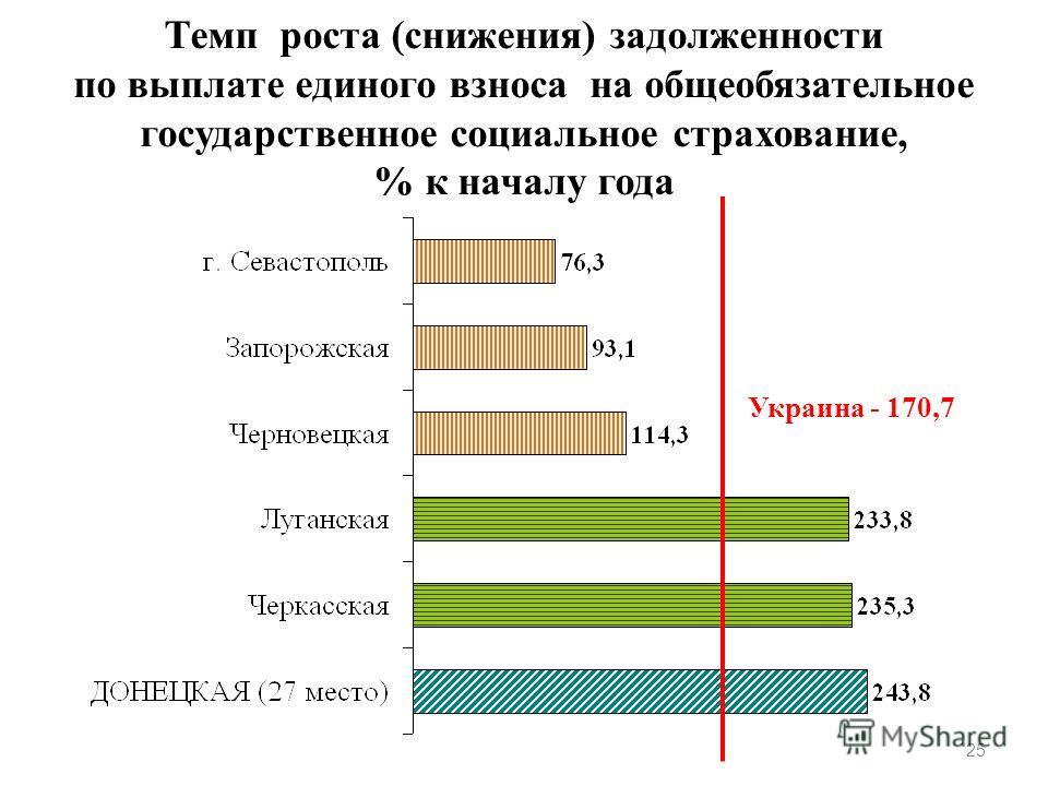 Темп роста (снижения) задолженности по выплате единого взноса на общеобязательное государственное социальное страхование, % к началу года 25 Украина - 170,7