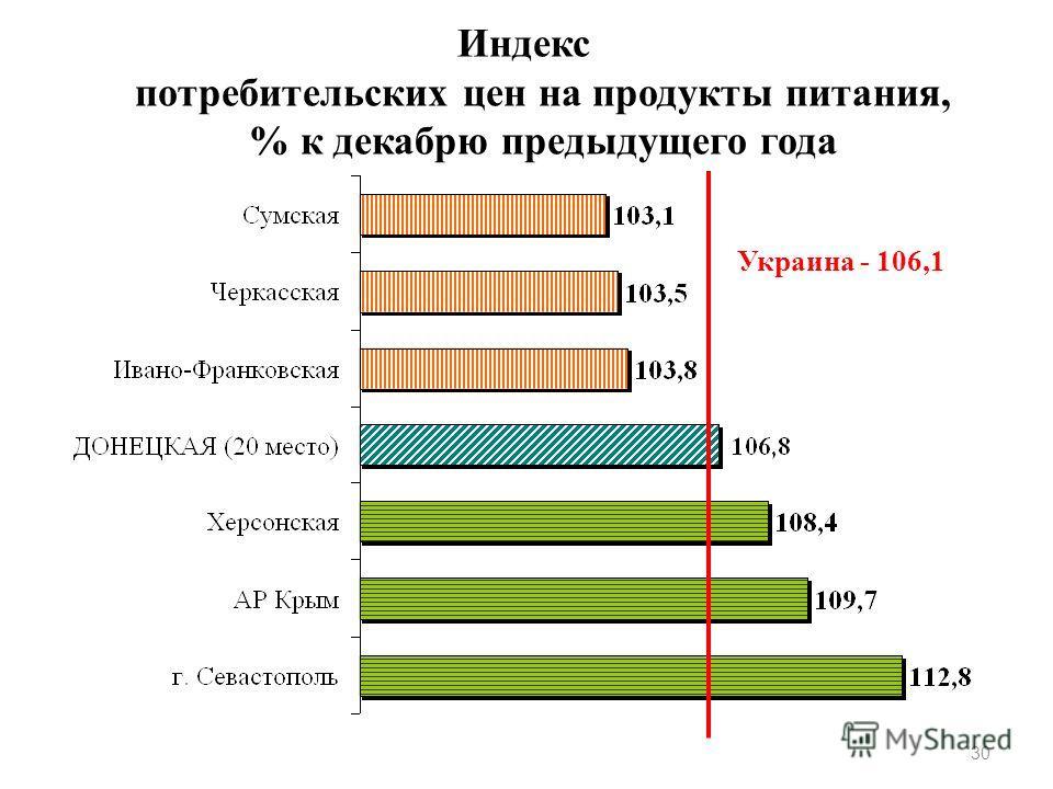 Индекс потребительских цен на продукты питания, % к декабрю предыдущего года 30 Украина - 106,1