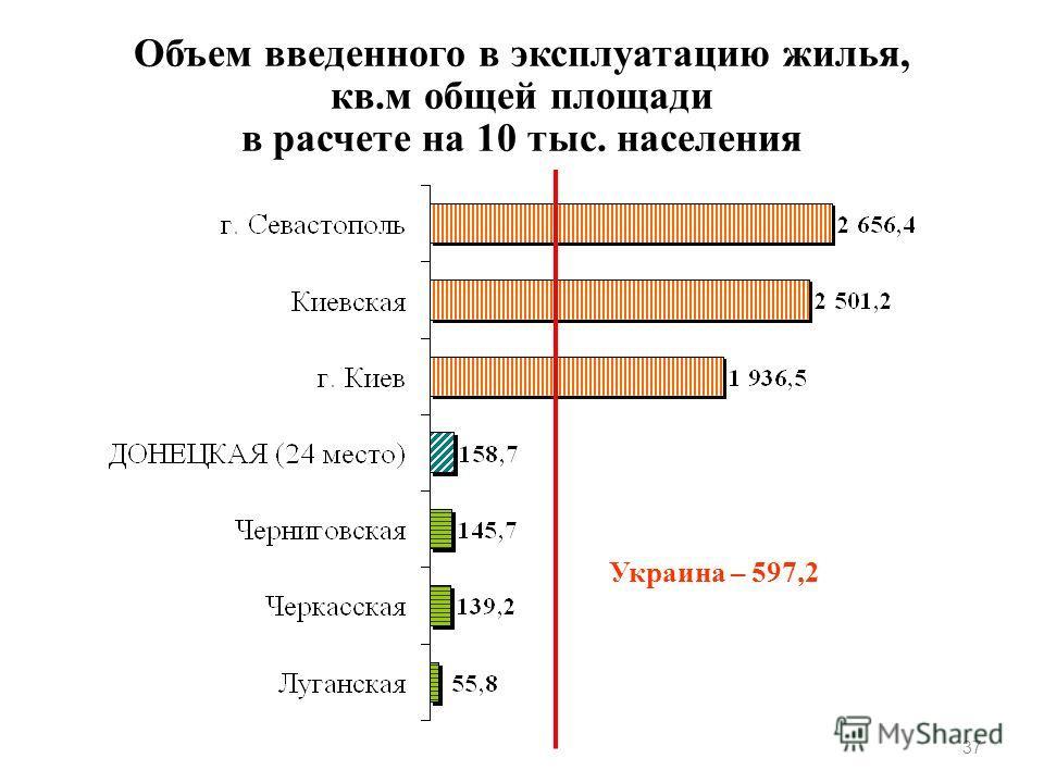 Объем введенного в эксплуатацию жилья, кв.м общей площади в расчете на 10 тыс. населения 37 Украина – 597,2