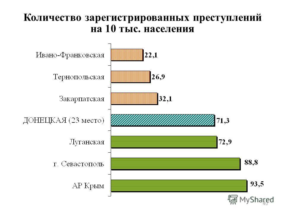 Количество зарегистрированных преступлений на 10 тыс. населения 40